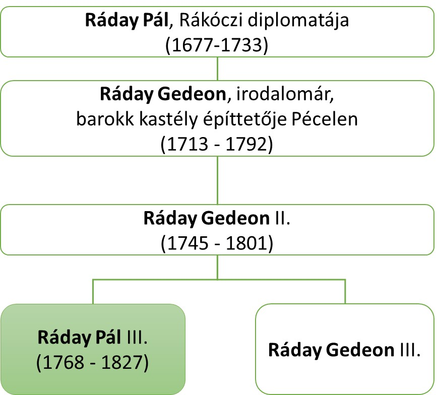 raday_csaladfa_reszlet